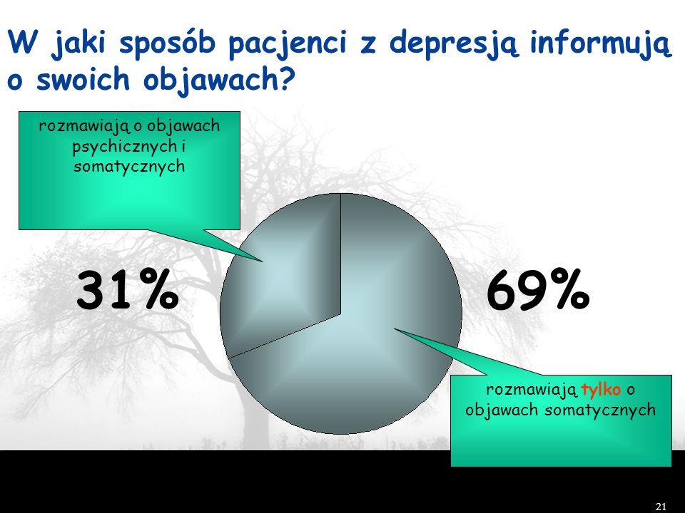 31% 69% W jaki sposób pacjenci z depresją informują o swoich objawach