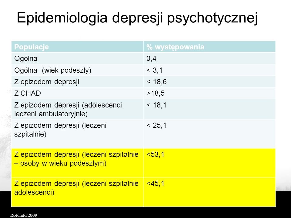 Epidemiologia depresji psychotycznej