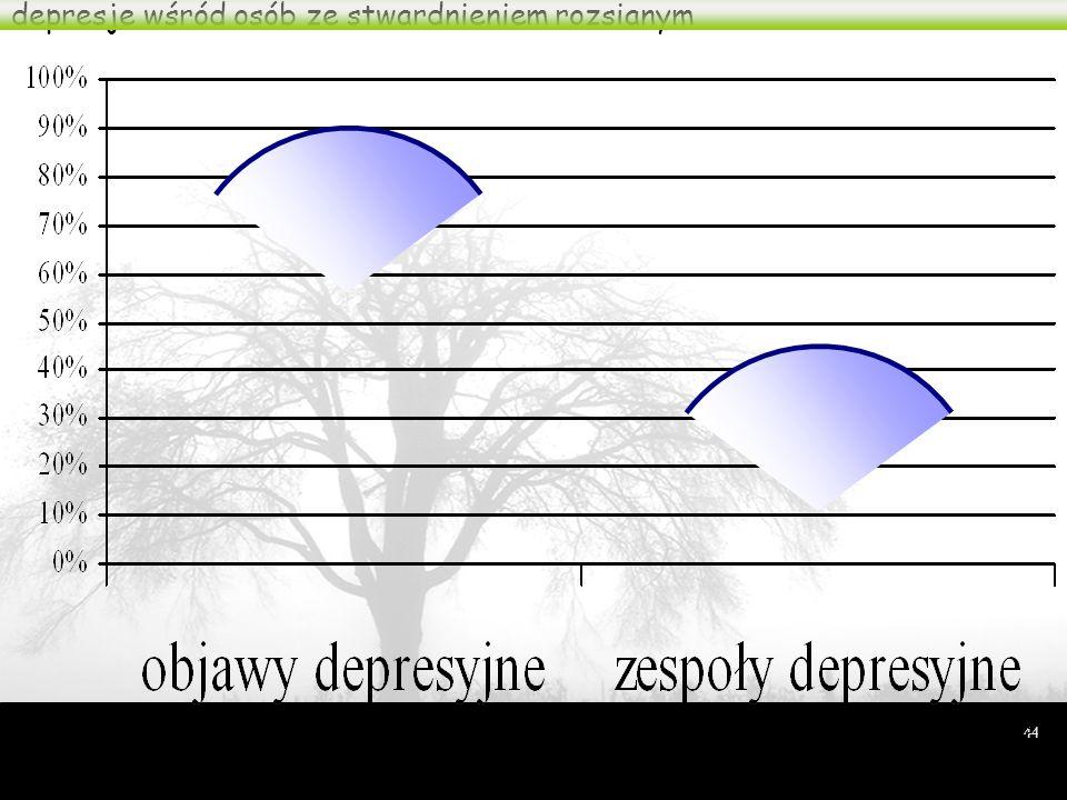 depresje wśród osób ze stwardnieniem rozsianym