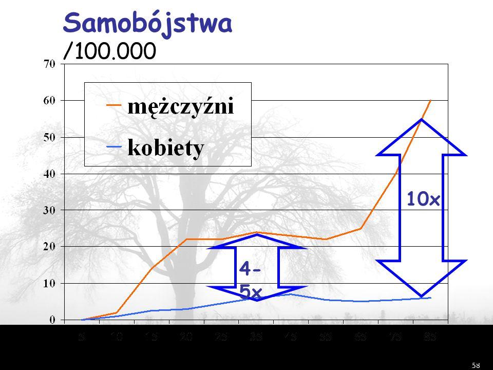 Samobójstwa /100.000 10x 4-5x Shaffer i in.2002 wiek (lata)