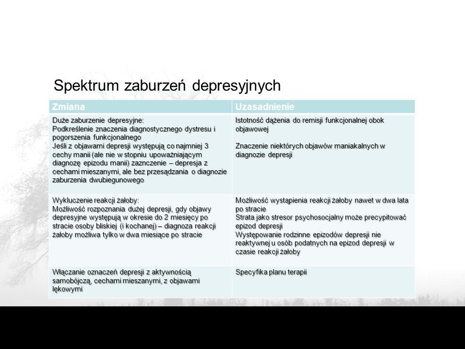 Spektrum zaburzeń depresyjnych