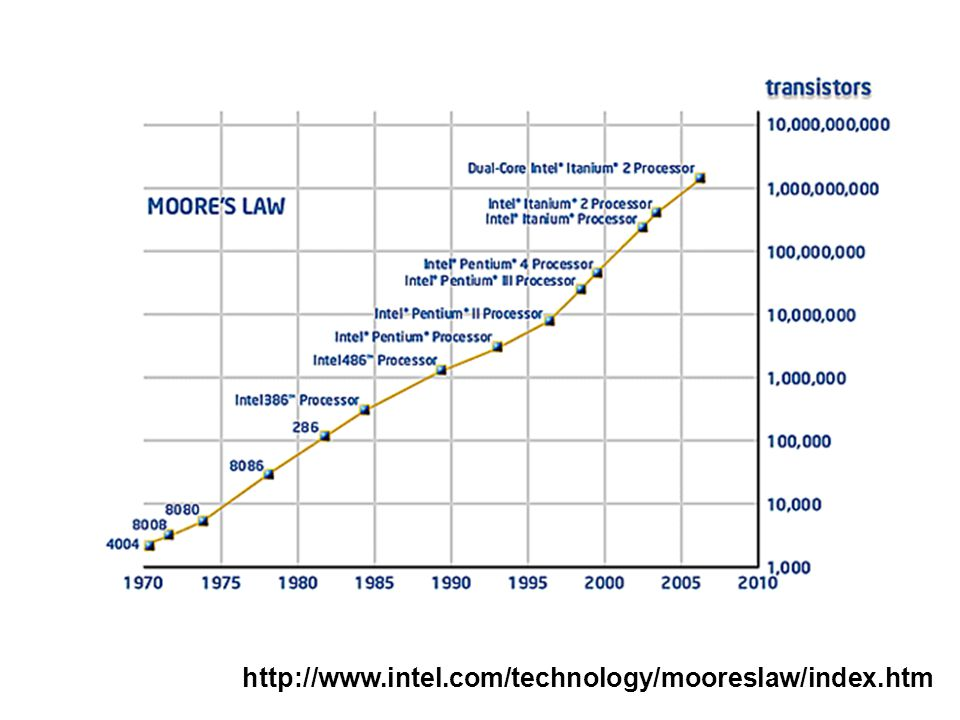 http://www.intel.com/technology/mooreslaw/index.htm