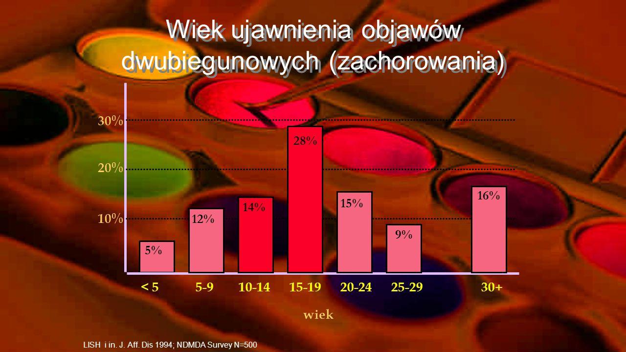 Wiek ujawnienia objawów dwubiegunowych (zachorowania)