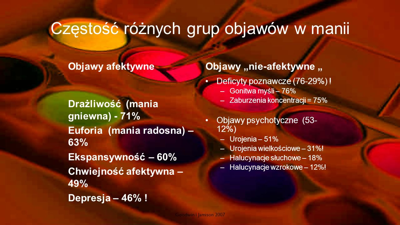 Częstość różnych grup objawów w manii