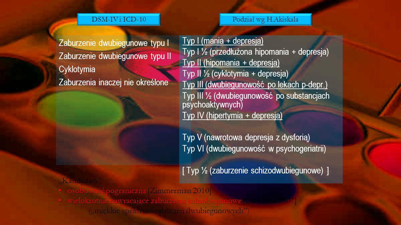 Zaburzenie dwubiegunowe typu I Zaburzenie dwubiegunowe typu II