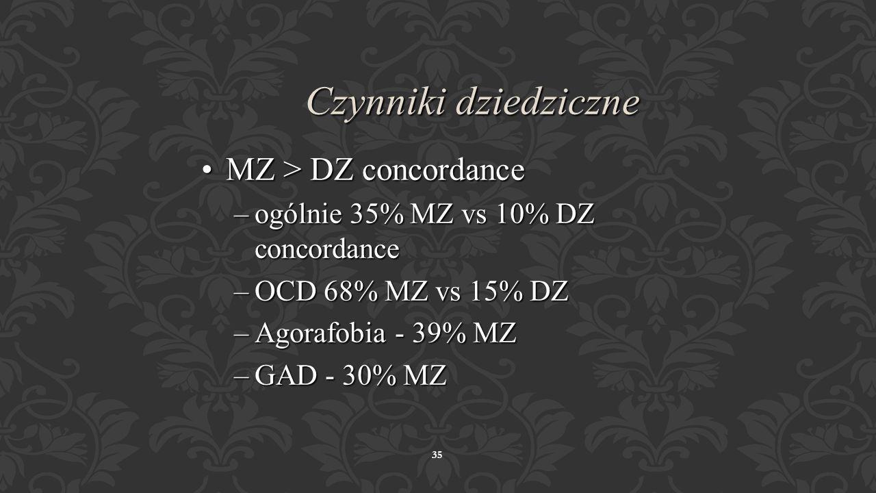 Czynniki dziedziczne MZ > DZ concordance