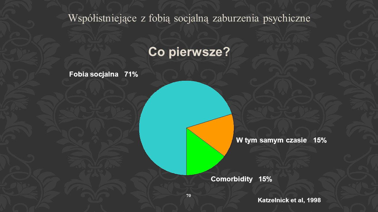 Współistniejące z fobią socjalną zaburzenia psychiczne