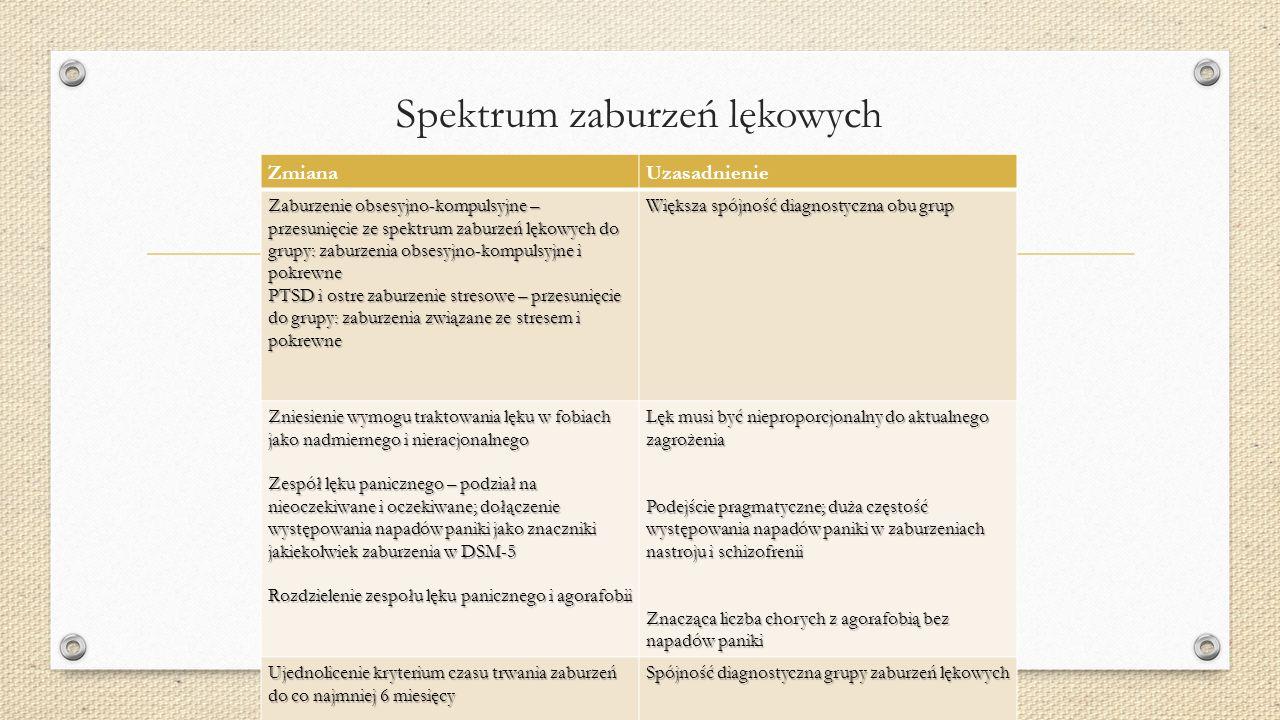 Spektrum zaburzeń lękowych