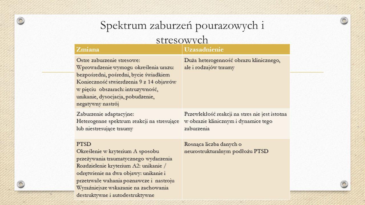Spektrum zaburzeń pourazowych i stresowych