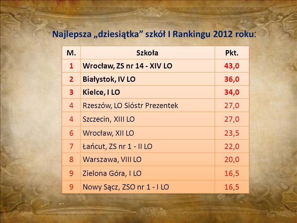 """Najlepsza """"dziesiątka szkół I Rankingu 2012 roku:"""