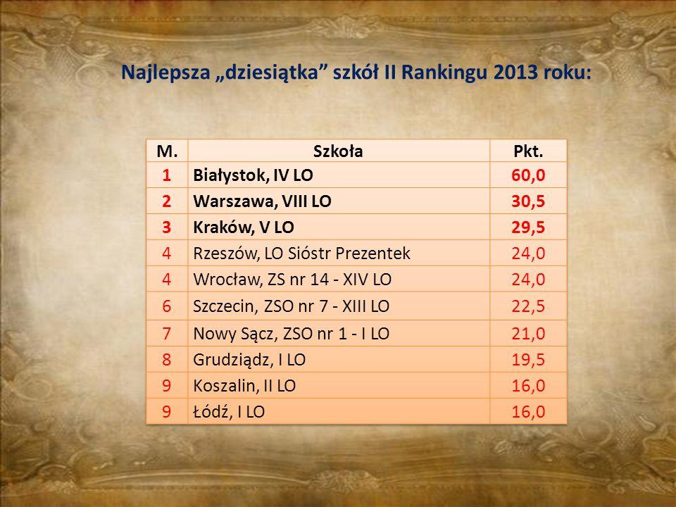 """Najlepsza """"dziesiątka szkół II Rankingu 2013 roku:"""