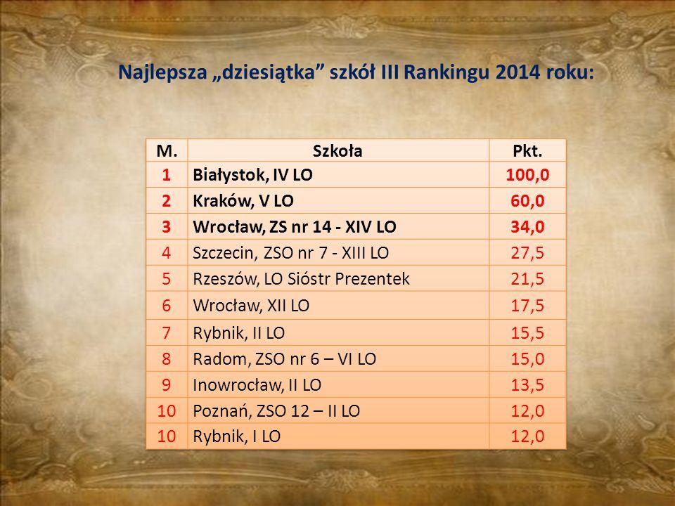"""Najlepsza """"dziesiątka szkół III Rankingu 2014 roku:"""