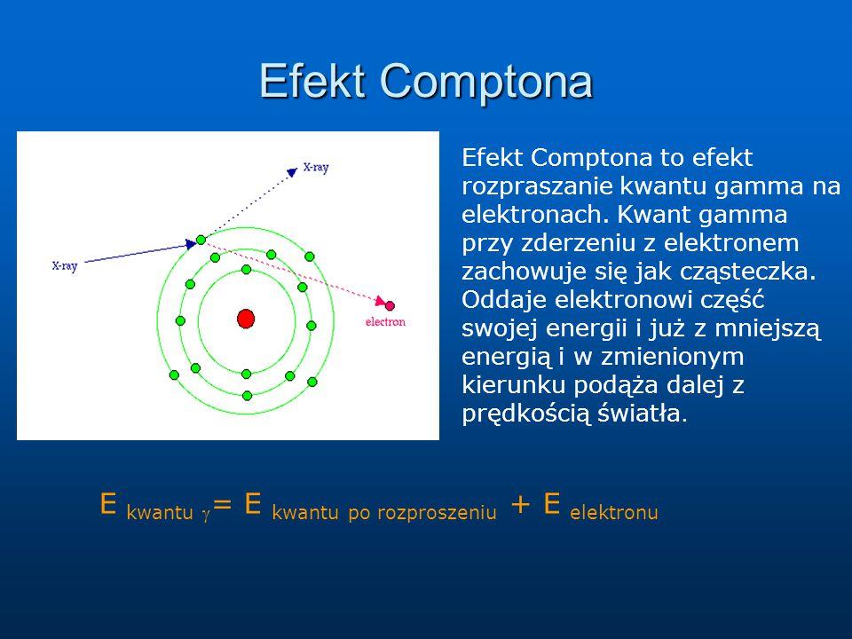 Efekt Comptona E kwantu = E kwantu po rozproszeniu + E elektronu