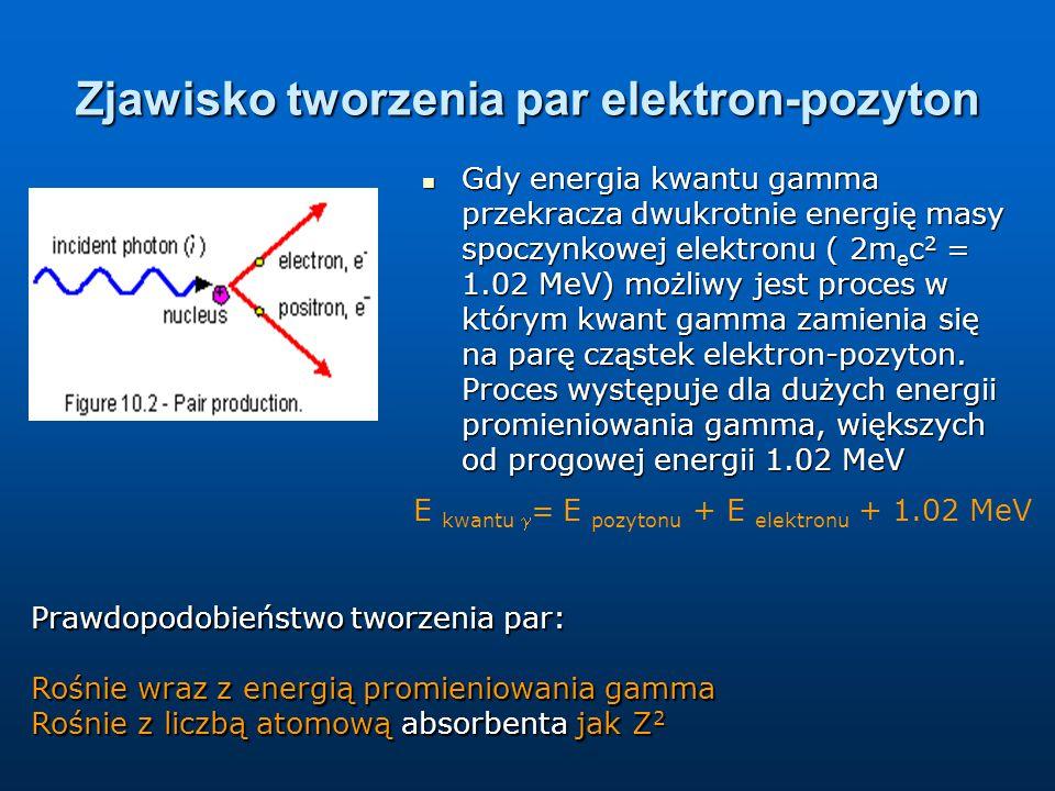 Zjawisko tworzenia par elektron-pozyton