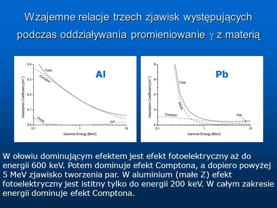 Wzajemne relacje trzech zjawisk występujących podczas oddziaływania promieniowanie  z materią