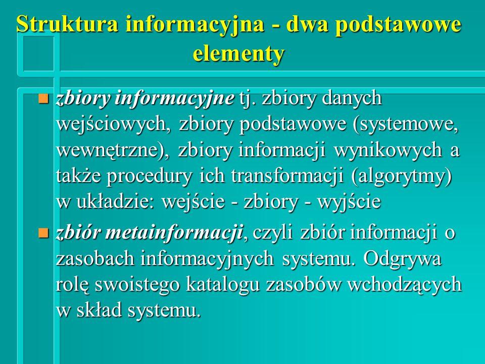 Struktura informacyjna - dwa podstawowe elementy