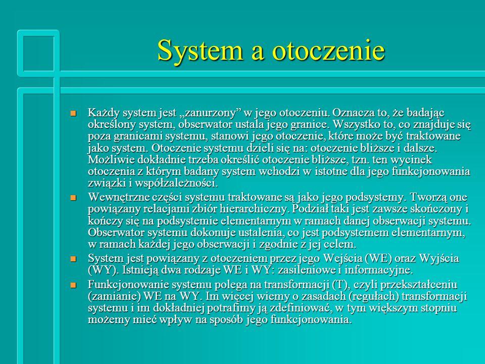 System a otoczenie