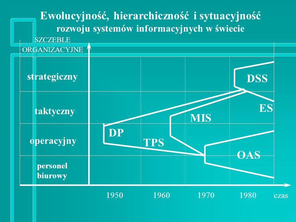 Ewolucyjność, hierarchiczność i sytuacyjność rozwoju systemów informacyjnych w świecie