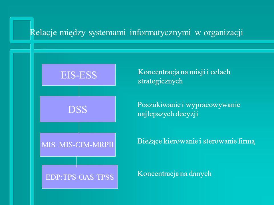 EIS-ESS DSS Relacje między systemami informatycznymi w organizacji