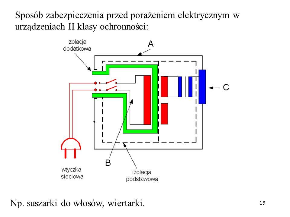 Sposób zabezpieczenia przed porażeniem elektrycznym w urządzeniach II klasy ochronności: