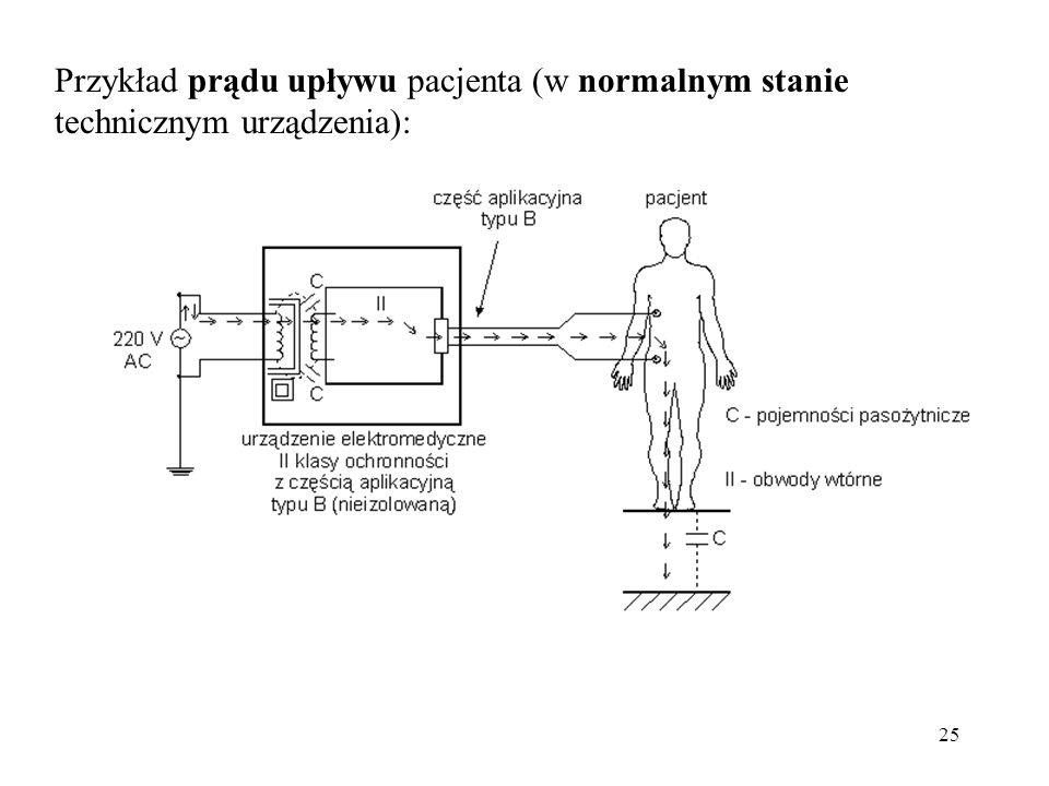 Przykład prądu upływu pacjenta (w normalnym stanie technicznym urządzenia):