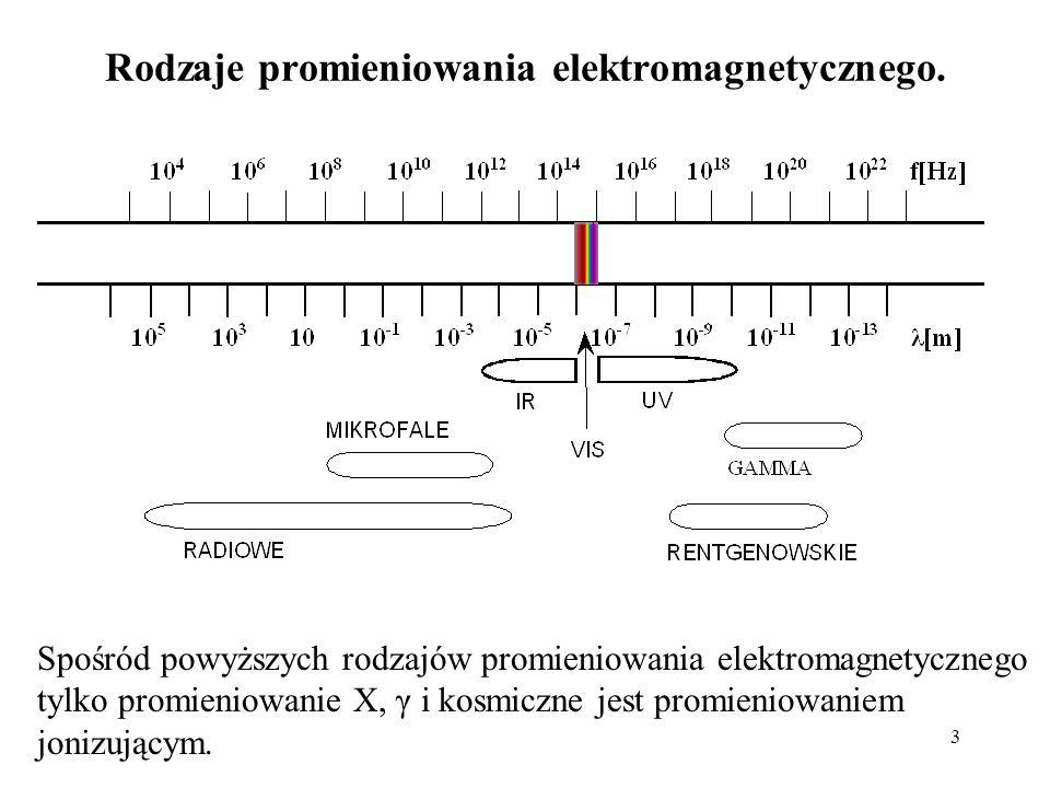Rodzaje promieniowania elektromagnetycznego.