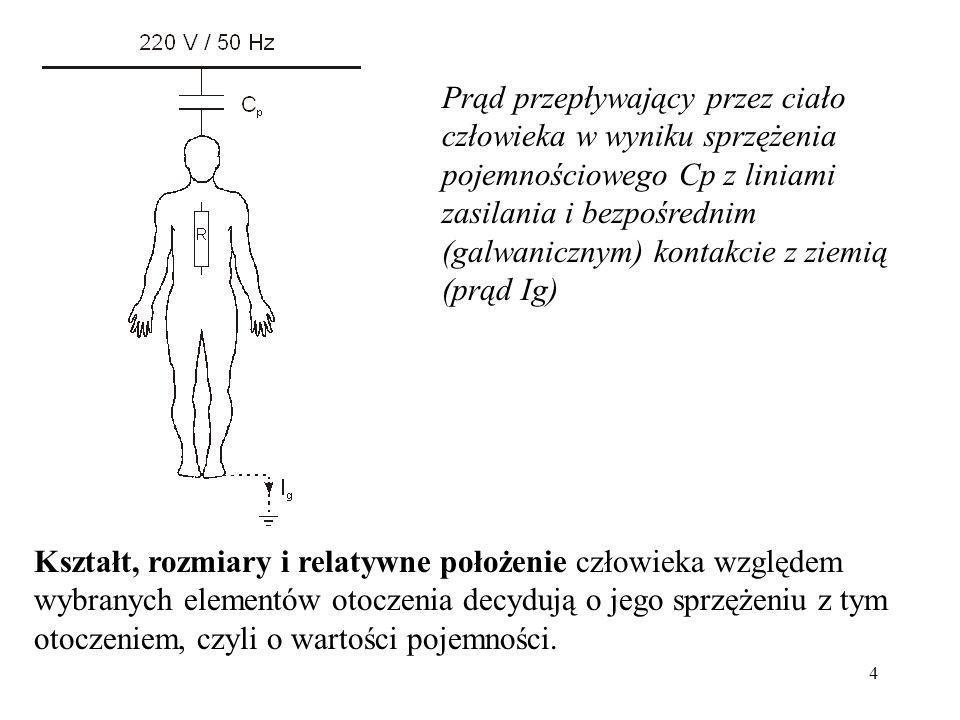 Prąd przepływający przez ciało człowieka w wyniku sprzężenia pojemnościowego Cp z liniami zasilania i bezpośrednim (galwanicznym) kontakcie z ziemią (prąd Ig)