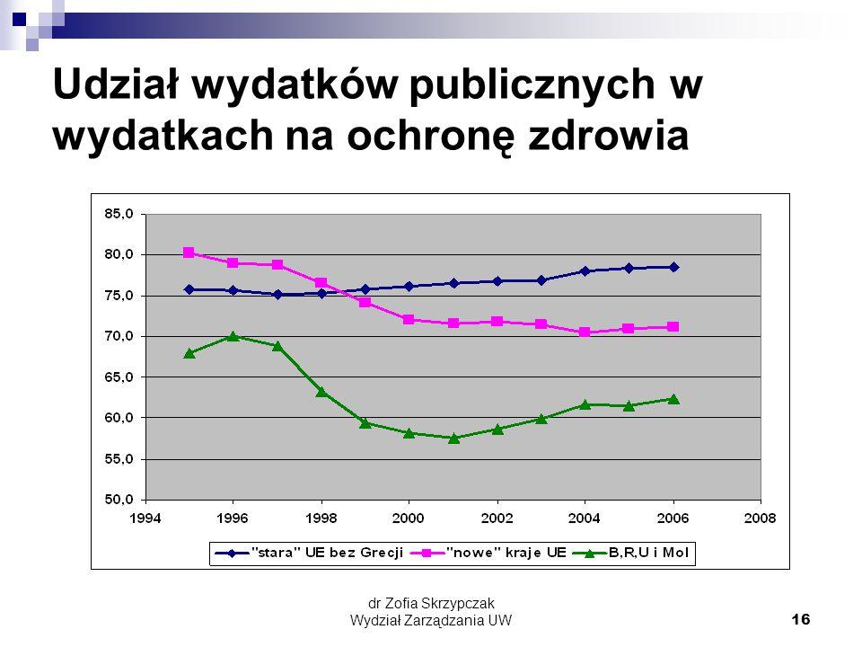 Udział wydatków publicznych w wydatkach na ochronę zdrowia