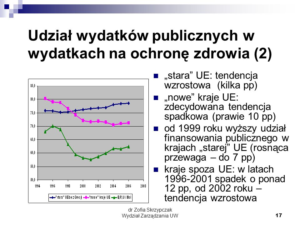 Udział wydatków publicznych w wydatkach na ochronę zdrowia (2)