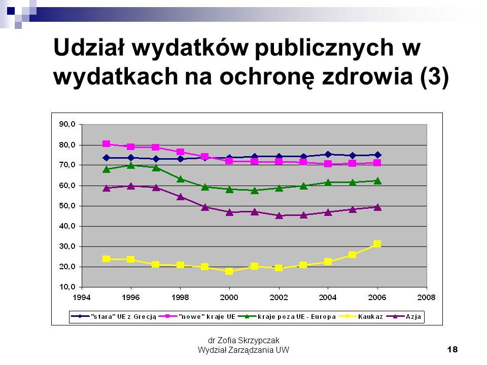 Udział wydatków publicznych w wydatkach na ochronę zdrowia (3)