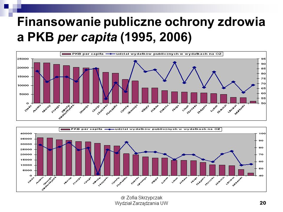 Finansowanie publiczne ochrony zdrowia a PKB per capita (1995, 2006)
