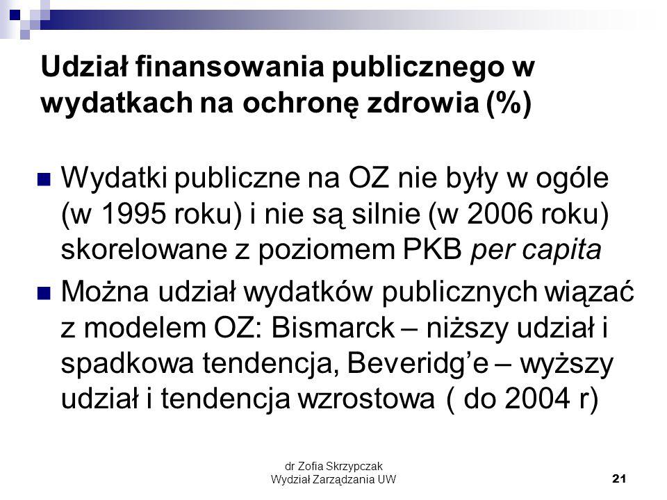 Udział finansowania publicznego w wydatkach na ochronę zdrowia (%)
