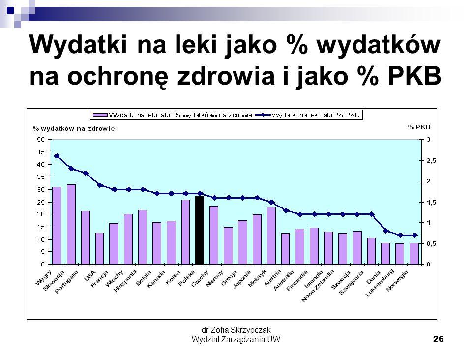 Wydatki na leki jako % wydatków na ochronę zdrowia i jako % PKB