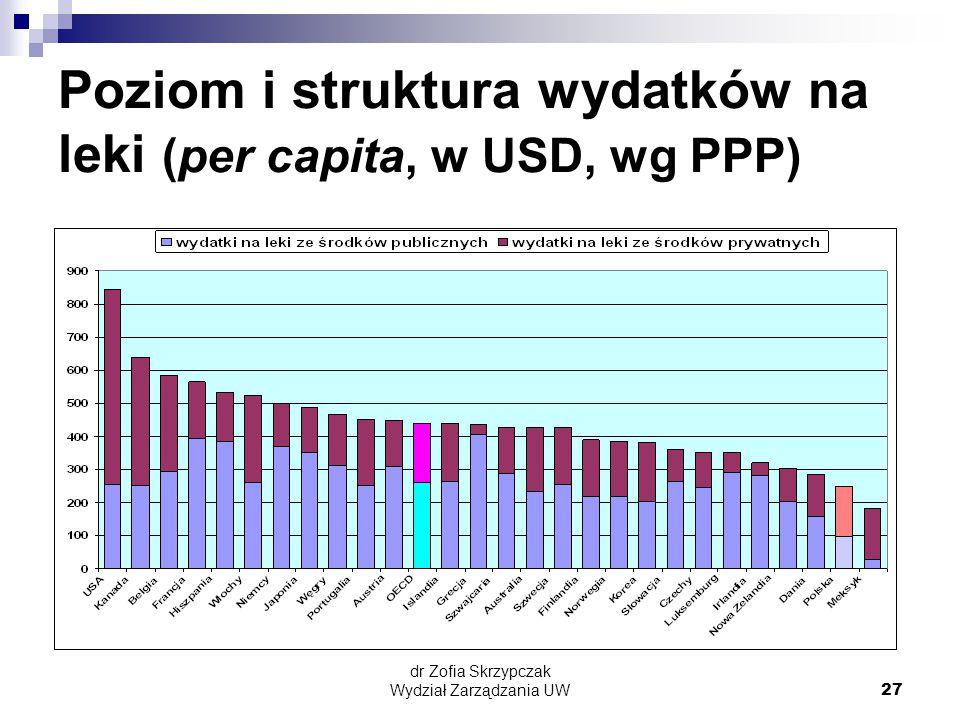 Poziom i struktura wydatków na leki (per capita, w USD, wg PPP)