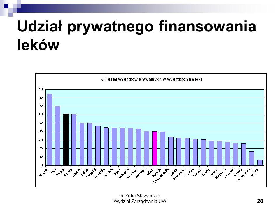 Udział prywatnego finansowania leków