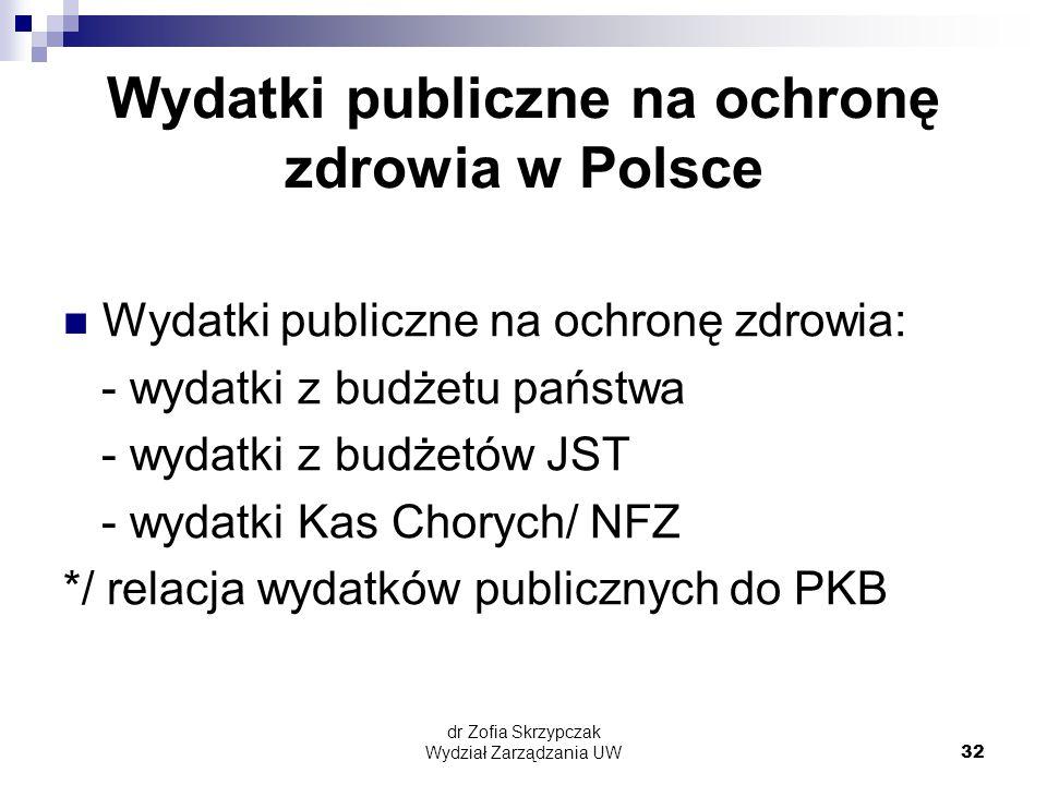 Wydatki publiczne na ochronę zdrowia w Polsce