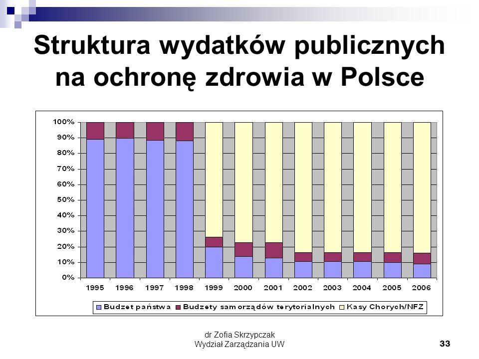 Struktura wydatków publicznych na ochronę zdrowia w Polsce