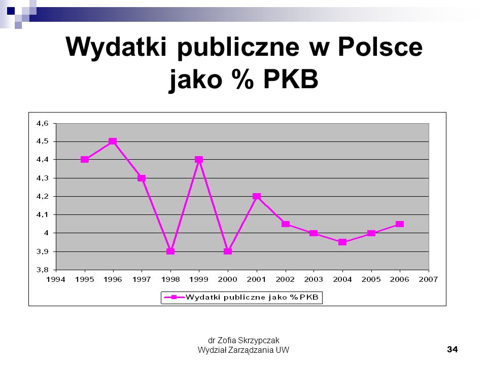 Wydatki publiczne w Polsce jako % PKB