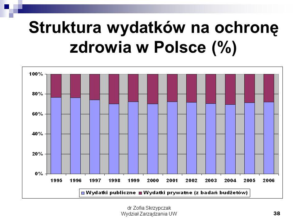 Struktura wydatków na ochronę zdrowia w Polsce (%)