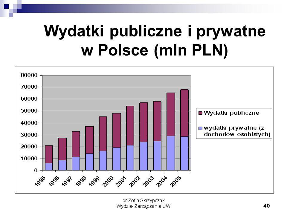Wydatki publiczne i prywatne w Polsce (mln PLN)
