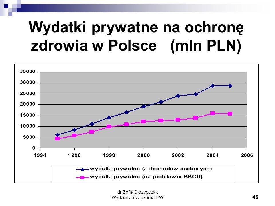 Wydatki prywatne na ochronę zdrowia w Polsce (mln PLN)