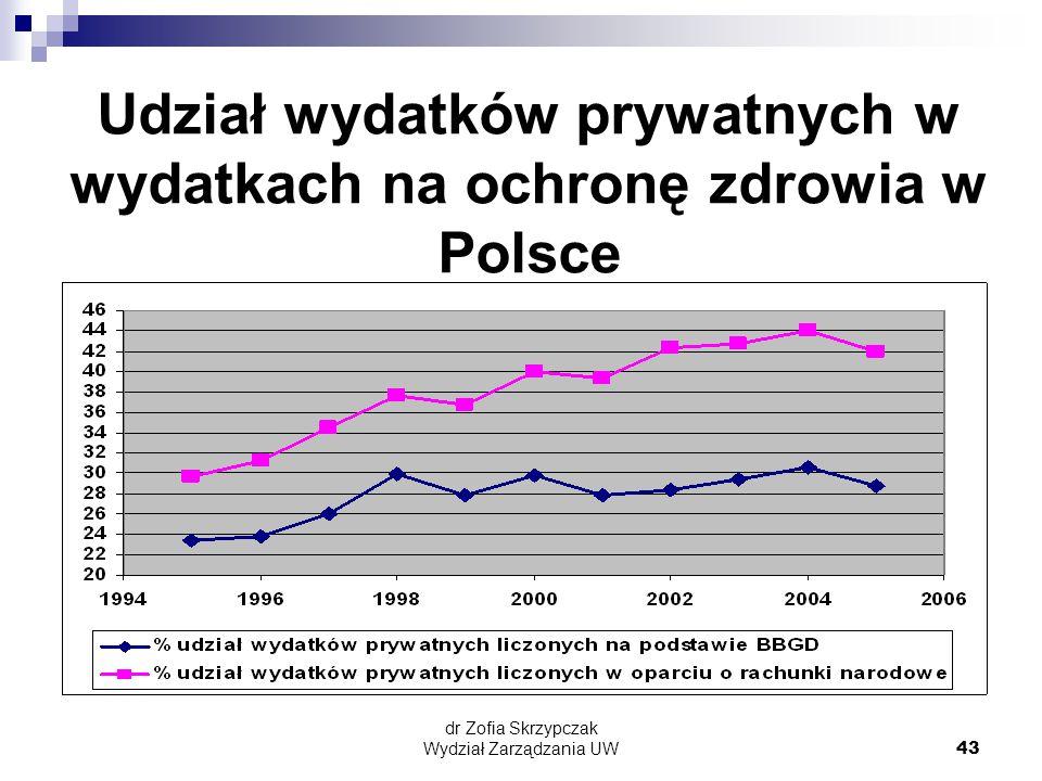 Udział wydatków prywatnych w wydatkach na ochronę zdrowia w Polsce