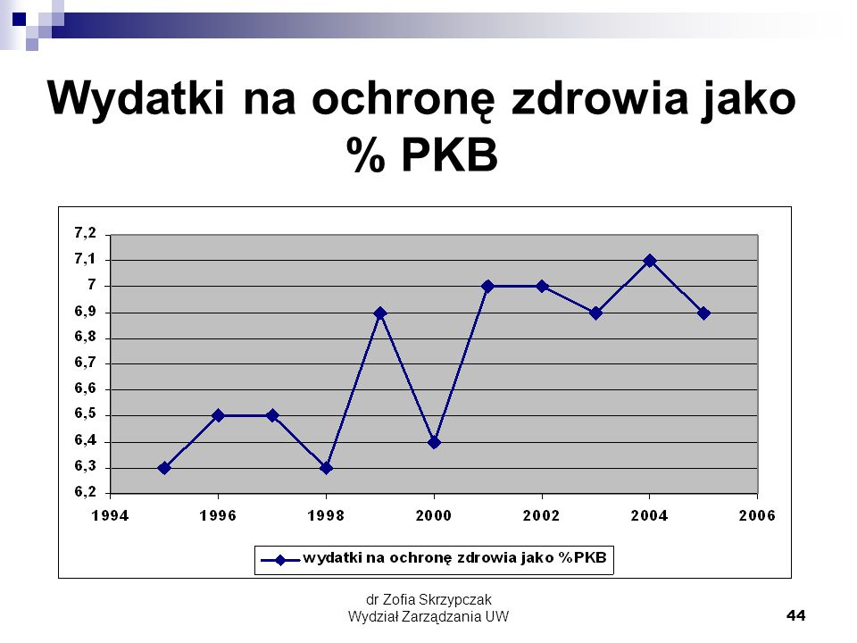 Wydatki na ochronę zdrowia jako % PKB