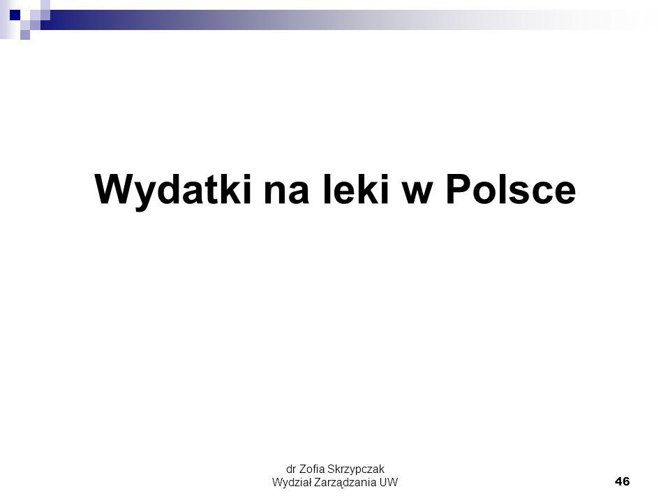 Wydatki na leki w Polsce