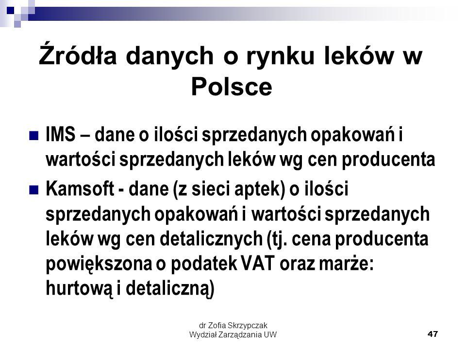 Źródła danych o rynku leków w Polsce