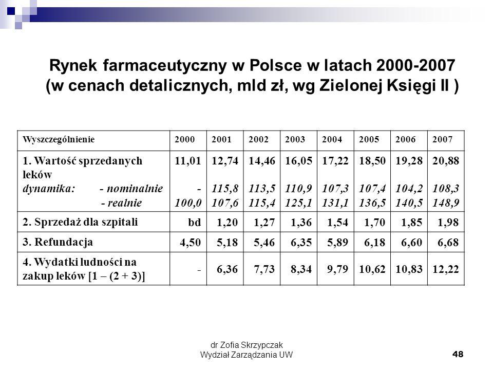 Rynek farmaceutyczny w Polsce w latach 2000-2007