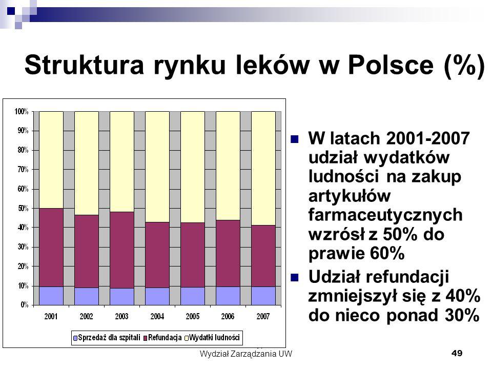 Struktura rynku leków w Polsce (%)