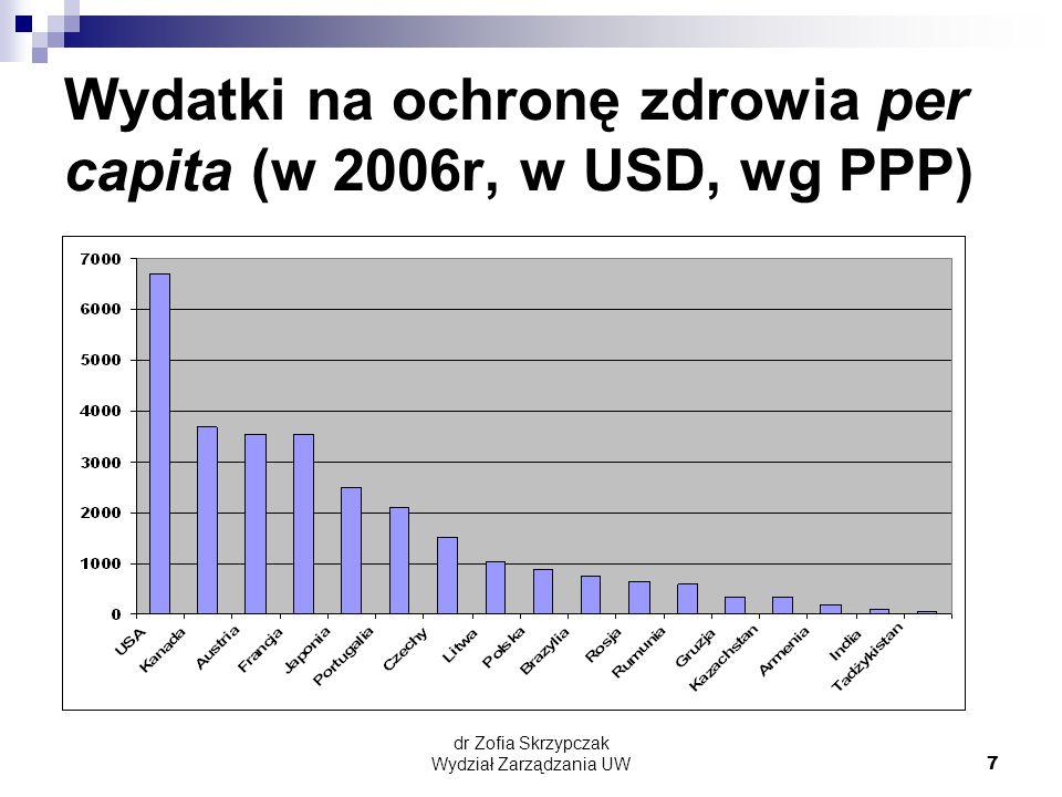 Wydatki na ochronę zdrowia per capita (w 2006r, w USD, wg PPP)