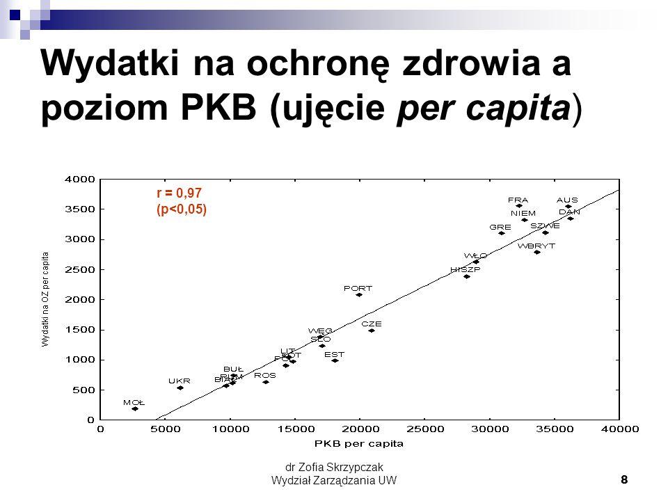 Wydatki na ochronę zdrowia a poziom PKB (ujęcie per capita)