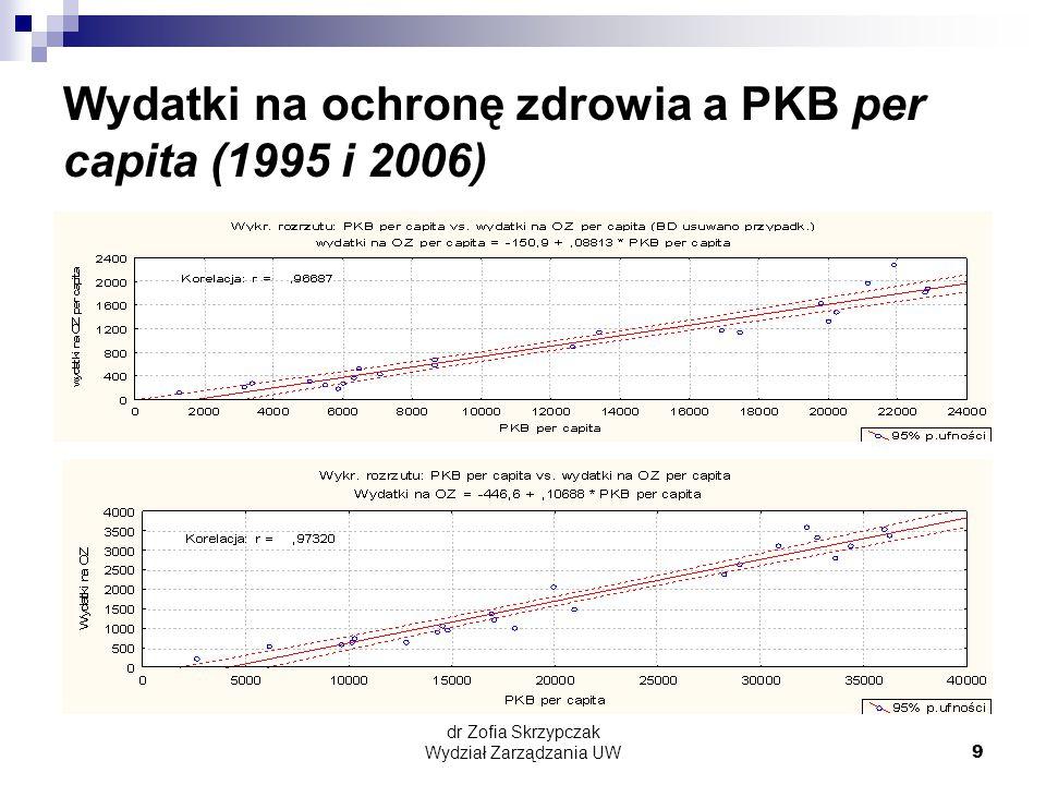 Wydatki na ochronę zdrowia a PKB per capita (1995 i 2006)
